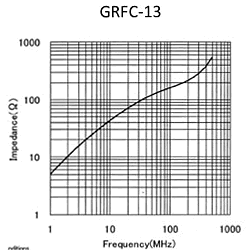 Impedance: GRFC-13