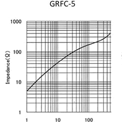 Impedance: GRFC-5