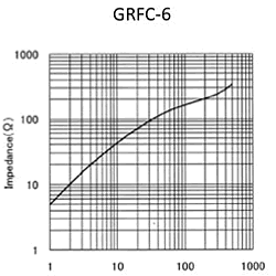 Impedance: GRFC-6