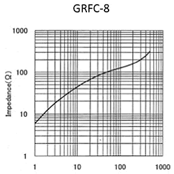 Impedance: GRFC-8
