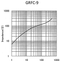 Impedance: GRFC-9
