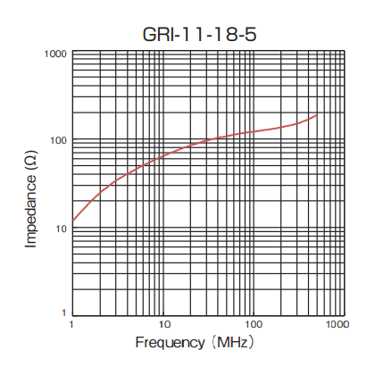 Impedance: GRI-11-18-5