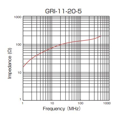 Impedance: GRI-11-20-5