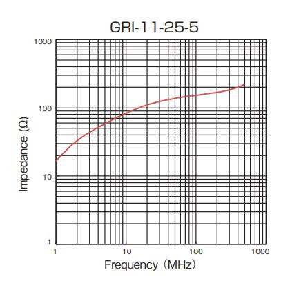 Impedance: GRI-11-25-5