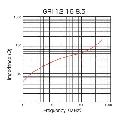 Impedance: GRI-12-16-8.5