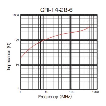 Impedance: GRI-14-28-6