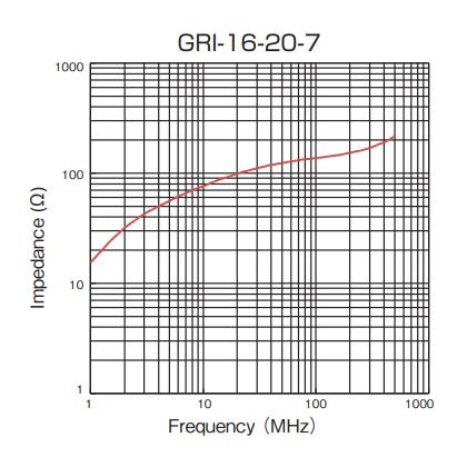 Impedance: GRI-16-20-7