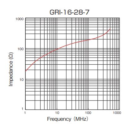 Impedance: GRI-16-28-7
