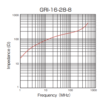 Impedance: GRI-16-28-8