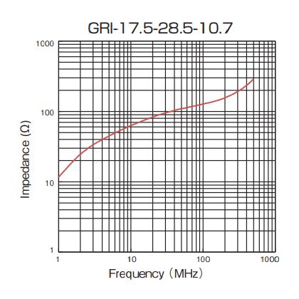 Impedance: GRI-17.5-28.5-10.7
