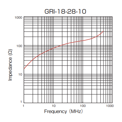 Impedance: GRI-18-28-10