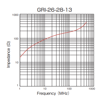 Impedance: GRI-26-28-13