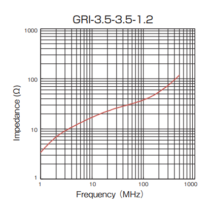 Impedance: GRI-3.5-3.5-1.2