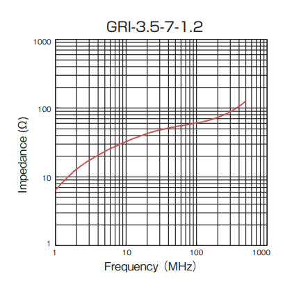 Impedance: GRI-3.5-7-1.2