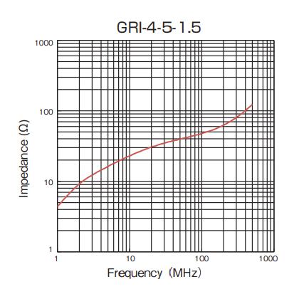Impedance: GRI-4-5-1.5