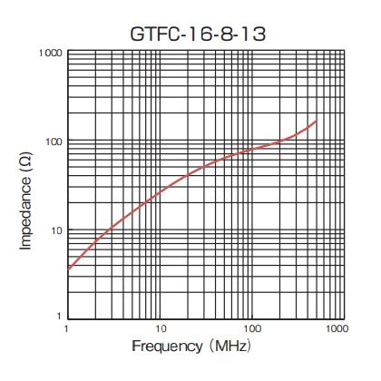 Impedance: GTFC-16-8-13