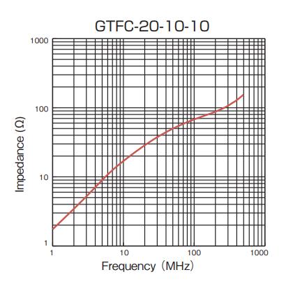 Impedance: GTFC-20-10-10