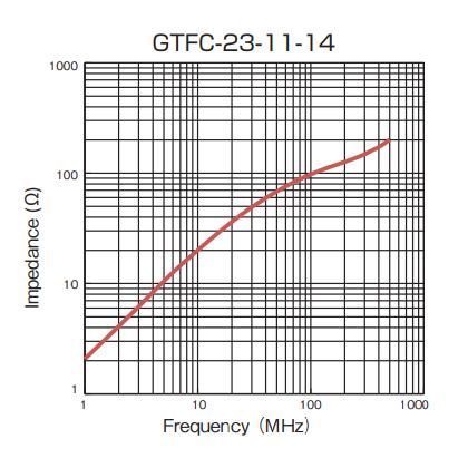Impedance: GTFC-23-11-14