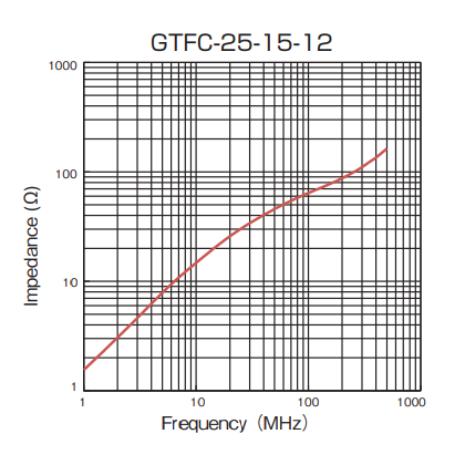 Impedance: GTFC-25-15-12