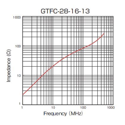 Impedance: GTFC-28-16-13