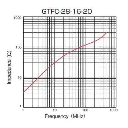 Impedance: GTFC-28-16-20