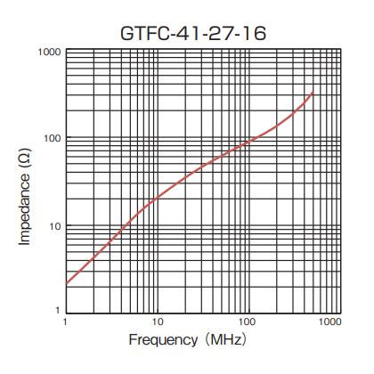 Impedance: GTFC-41-27-16