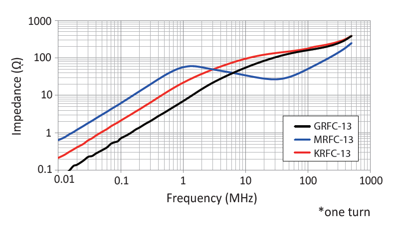 GRFC, MRFC and KRFC Series - Impedance vs. Frequency
