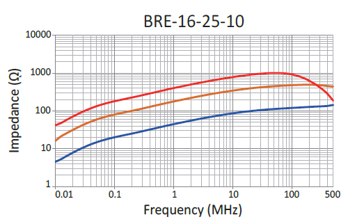 Impedance: BRE-16-25-10