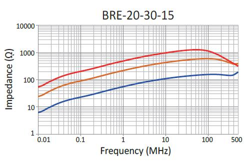 Impedance: BRE-20-30-15