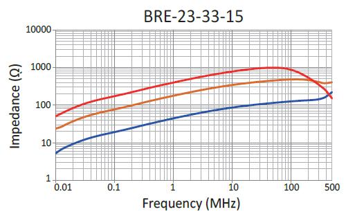 Impedance: BRE-23-33-15
