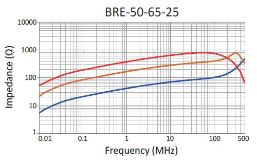 Impedance: BRE-50-65-25