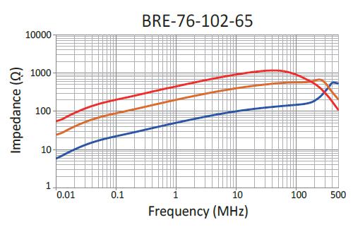 Impedance: BRE-76-102-65