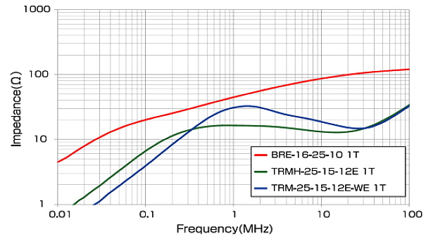 BRE - Impedance Property Comparison