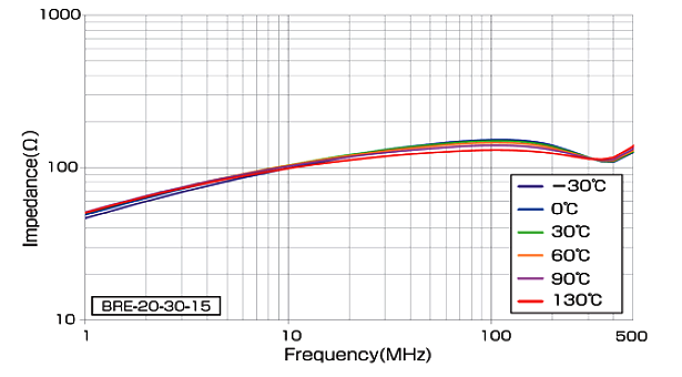 BRE - Impedance vs Temperature