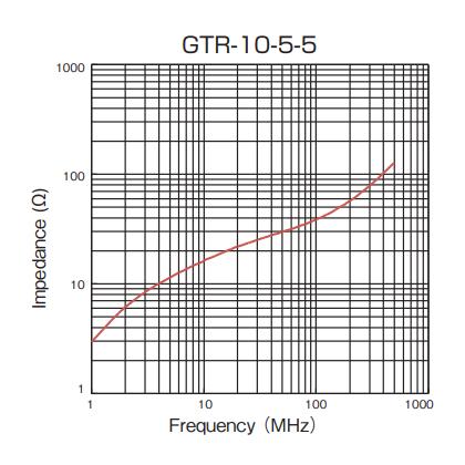 Impedance: GTR-10-5-5