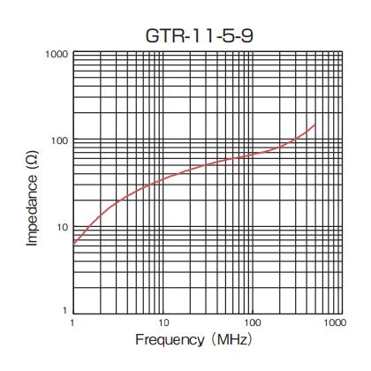 Impedance: GTR-11-5-9