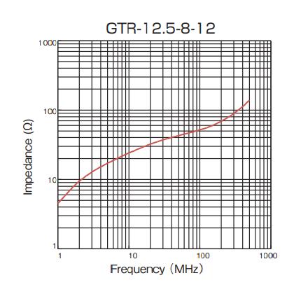 Impedance: GTR-12.5-8-12