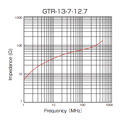 Impedance: GTR-13-7-12.7