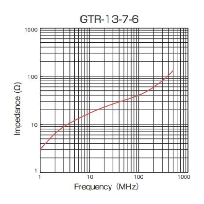 Impedance: GTR-13-7-6