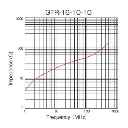 Impedance: GTR-16-10-10