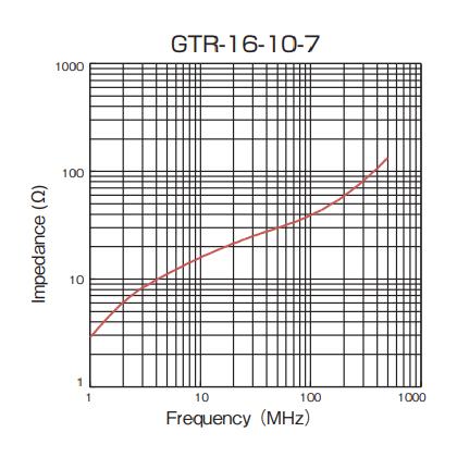 Impedance: GTR-16-10-7