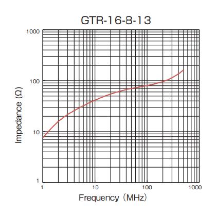 Impedance: GTR-16-8-13