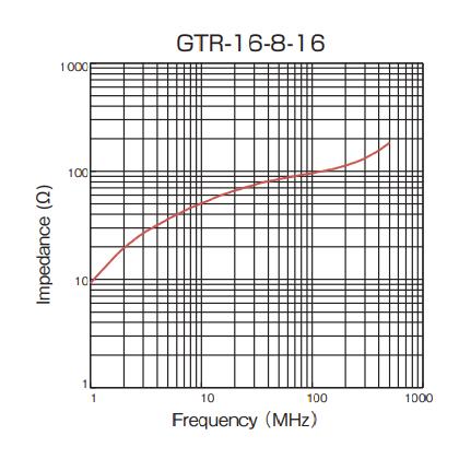 Impedance: GTR-16-8-16