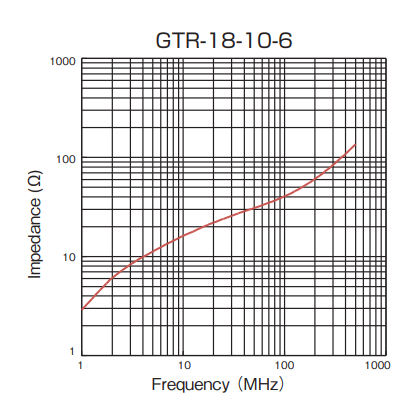 Impedance: GTR-18-10-6