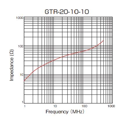 Impedance: GTR-20-10-10