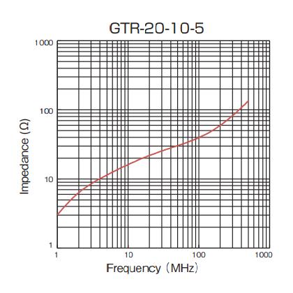 Impedance: GTR-20-10-5