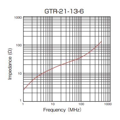 Impedance: GTR-21-13-6