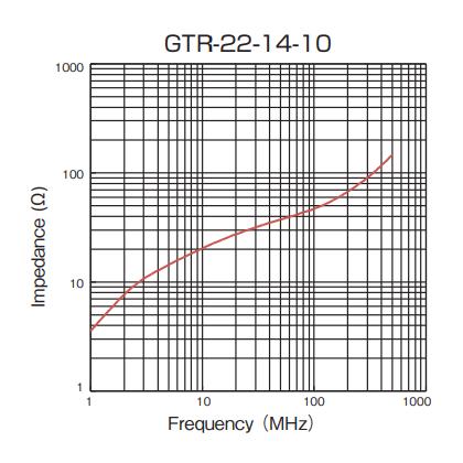 Impedance: GTR-22-14-10