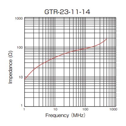 Impedance: GTR-23-11-14