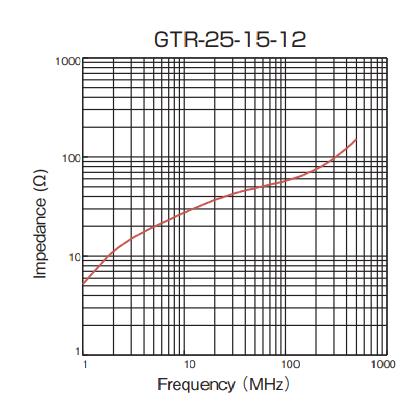 Impedance: GTR-25-15-12